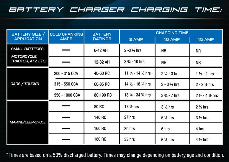 12 volt battery charging times